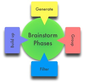 An illustration of the brainstorm phases